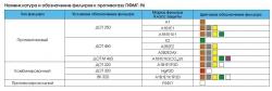 Номенклатура и обозначение фильтров ДОТ к противогазу ПФМГ-96